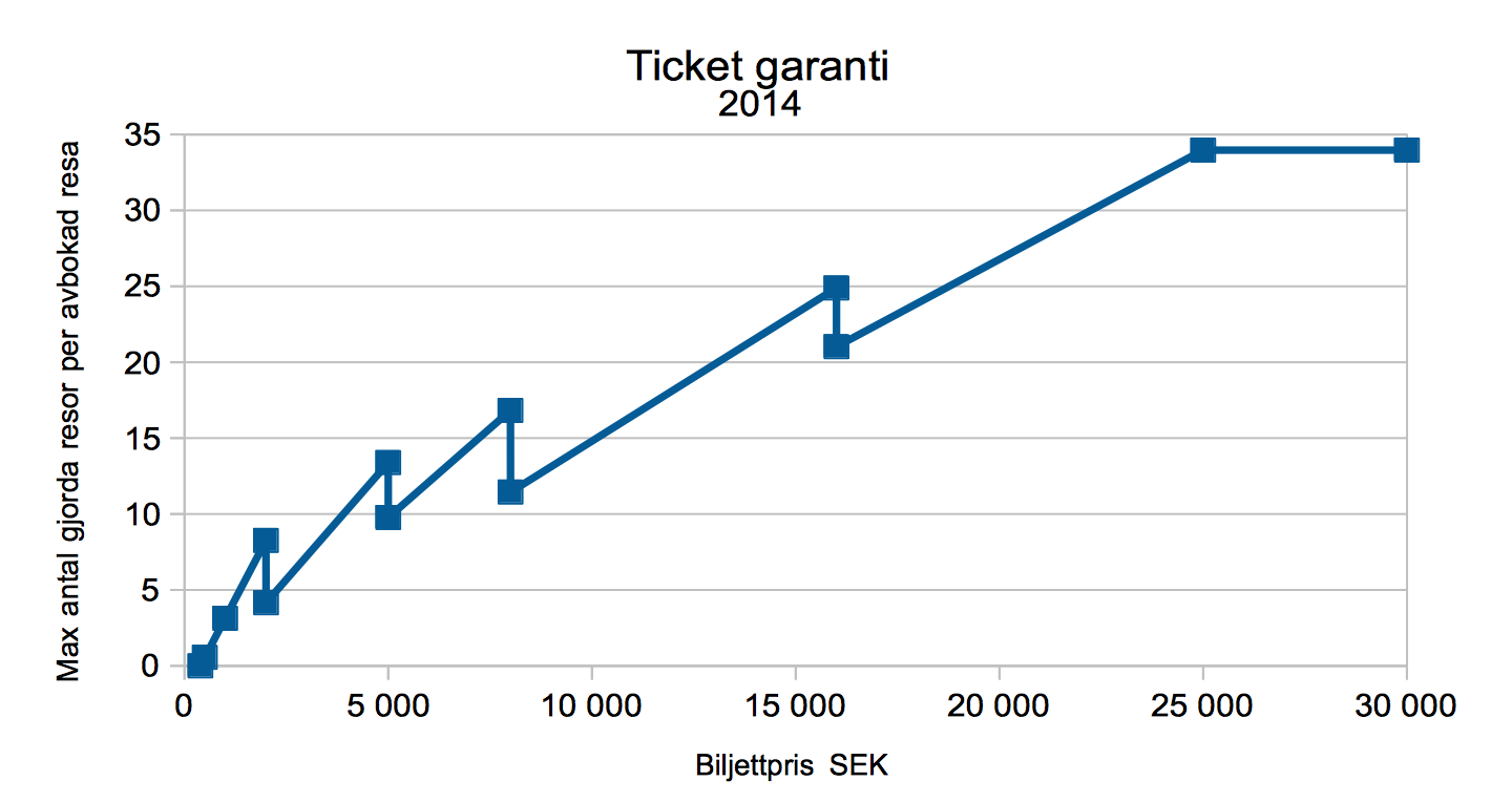 TicketGarantiProcent.png