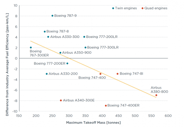 Fuel_efficiency_by_aircraft.png