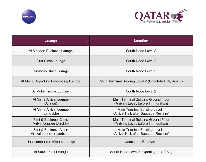 Qatar Airways lounges i Doha