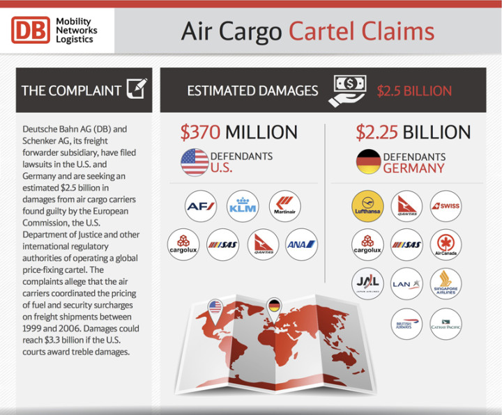 Air Cargo Cartel Claims