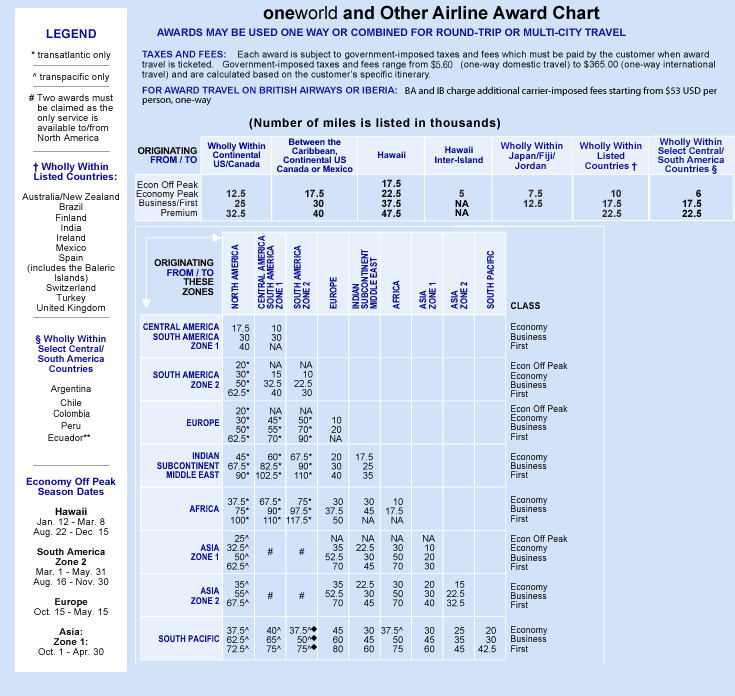 AAdvantage All Airlines Award Chart.png